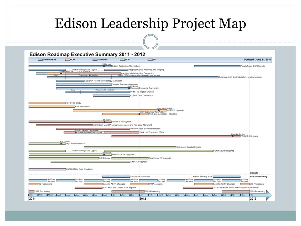 Edison Leadership Project Map