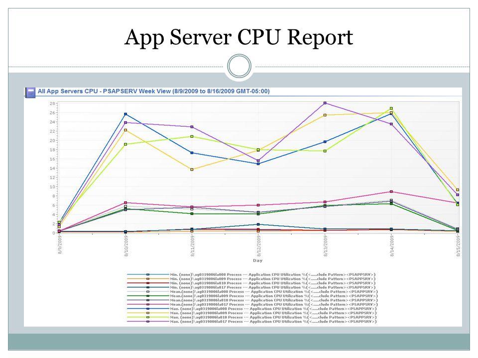 App Server CPU Report
