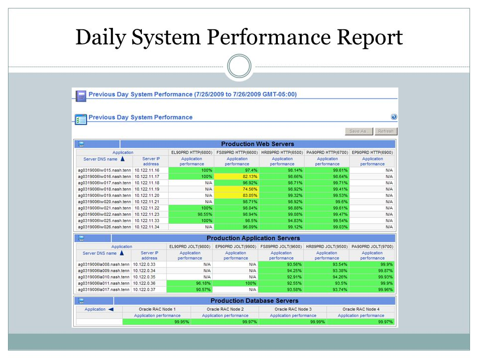 Daily System Performance Report