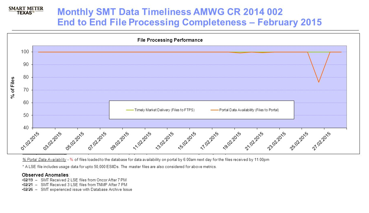 3 rd Party Registration & Account Management 2 Monthly SMT Data Timeliness AMWG CR 2014 002 End to End File Processing Completeness – February 2015 % Timely Market Delivery - % of files posted to market (FTPS) by 11:00pm out of # of files received by SMT by 11:00pm.