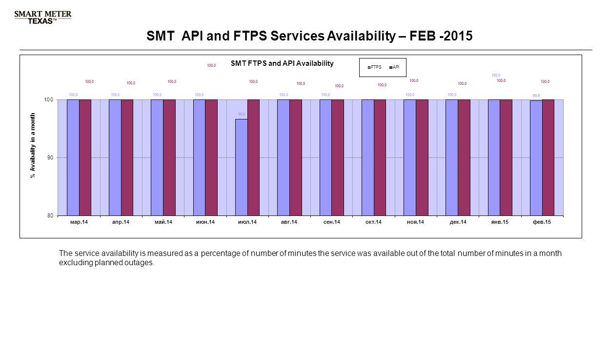 3 rd Party Registration & Account Management SMT API and FTPS Services Availability – FEB -2015 The service availability is measured as a percentage of number of minutes the service was available out of the total number of minutes in a month excluding planned outages.