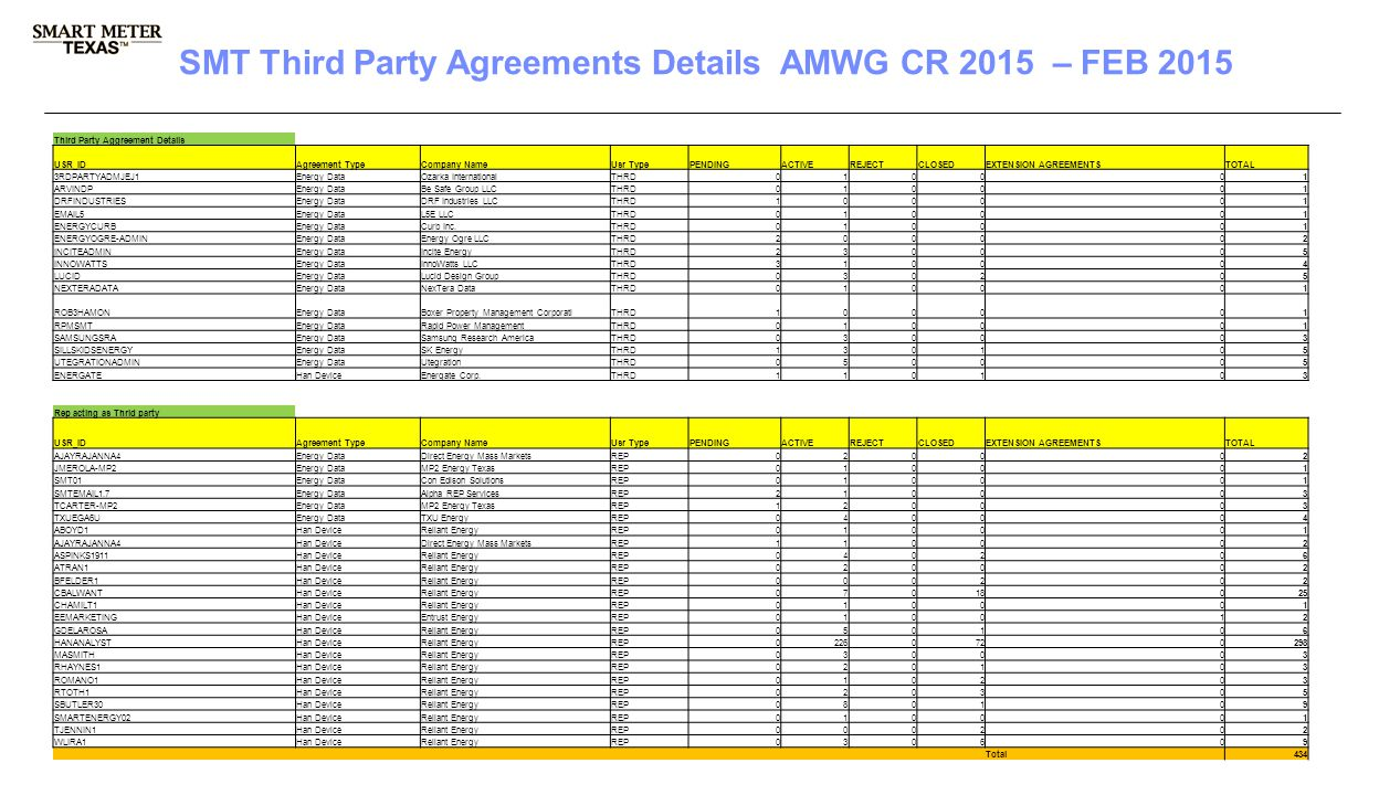 3 rd Party Registration & Account Management SMT Third Party Agreements Details AMWG CR 2015 – FEB 2015 Third Party Aggreement Details USR_IDAgreement TypeCompany NameUsr TypePENDINGACTIVEREJECTCLOSEDEXTENSION AGREEMENTSTOTAL 3RDPARTYADMJEJ1Energy DataOzarka InternationalTHRD010001 ARVINDPEnergy DataBe Safe Group LLCTHRD010001 DRFINDUSTRIESEnergy DataDRF Industries LLCTHRD100001 EMAIL5Energy DataL5E LLCTHRD010001 ENERGYCURBEnergy DataCurb Inc.THRD010001 ENERGYOGRE-ADMINEnergy DataEnergy Ogre LLCTHRD200002 INCITEADMINEnergy DataIncite EnergyTHRD230005 INNOWATTSEnergy DataInnoWatts LLCTHRD310004 LUCIDEnergy DataLucid Design GroupTHRD030205 NEXTERADATAEnergy DataNexTera DataTHRD010001 ROB3HAMONEnergy DataBoxer Property Management CorporatiTHRD100001 RPMSMTEnergy DataRapid Power ManagementTHRD010001 SAMSUNGSRAEnergy DataSamsung Research AmericaTHRD030003 SILLSKIDSENERGYEnergy DataSK EnergyTHRD130105 UTEGRATIONADMINEnergy DataUtegrationTHRD050005 ENERGATEHan DeviceEnergate Corp.THRD110103 Rep acting as Thrid party USR_IDAgreement TypeCompany NameUsr TypePENDINGACTIVEREJECTCLOSEDEXTENSION AGREEMENTSTOTAL AJAYRAJANNA4Energy DataDirect Energy Mass MarketsREP020002 JMEROLA-MP2Energy DataMP2 Energy TexasREP010001 SMT01Energy DataCon Edison SolutionsREP010001 SMTEMAIL1.7Energy DataAlpha REP ServicesREP210003 TCARTER-MP2Energy DataMP2 Energy TexasREP120003 TXUEGA6UEnergy DataTXU EnergyREP040004 ABOYD1Han DeviceReliant EnergyREP010001 AJAYRAJANNA4Han DeviceDirect Energy Mass MarketsREP110002 ASPINKS1911Han DeviceReliant EnergyREP040206 ATRAN1Han DeviceReliant EnergyREP020002 BFELDER1Han DeviceReliant EnergyREP000202 CBALWANTHan DeviceReliant EnergyREP07018025 CHAMILT1Han DeviceReliant EnergyREP010001 EEMARKETINGHan DeviceEntrust EnergyREP010012 GDELAROSAHan DeviceReliant EnergyREP050106 HANANALYSTHan DeviceReliant EnergyREP02260720298 MASMITHHan DeviceReliant EnergyREP030003 RHAYNES1Han DeviceReliant EnergyREP020103 ROMANO1Han DeviceReliant EnergyREP010203 RTOTH1Han DeviceReliant EnergyREP020305 SBUTLER30Han DeviceReliant EnergyREP080109 SMARTENERGY02Han DeviceReliant EnergyREP010001 TJENNIN1Han DeviceReliant EnergyREP000202 WLIRA1Han DeviceReliant EnergyREP030609 Total434