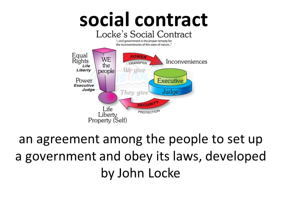 social contract an agreement among the people to set up a government and obey its laws, developed by John Locke