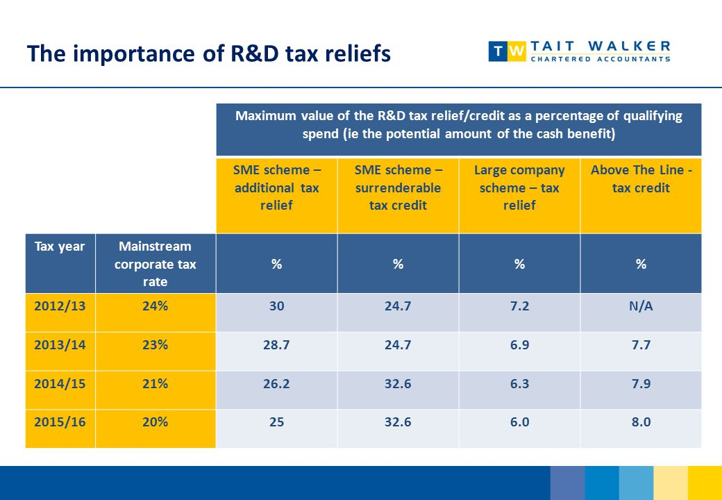 The importance of R&D tax reliefs Maximum value of the R&D tax relief/credit as a percentage of qualifying spend (ie the potential amount of the cash benefit) SME scheme – additional tax relief SME scheme – surrenderable tax credit Large company scheme – tax relief Above The Line - tax credit Tax yearMainstream corporate tax rate %% 2012/1324%3024.77.2N/A 2013/1423%28.724.76.97.7 2014/1521%26.232.66.37.9 2015/1620%2532.66.08.0