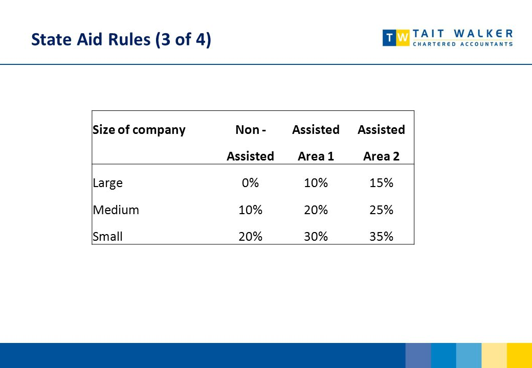 State Aid Rules (3 of 4) Size of companyNon -Assisted Area 1Area 2 Large0%10%15% Medium10%20%25% Small20%30%35%