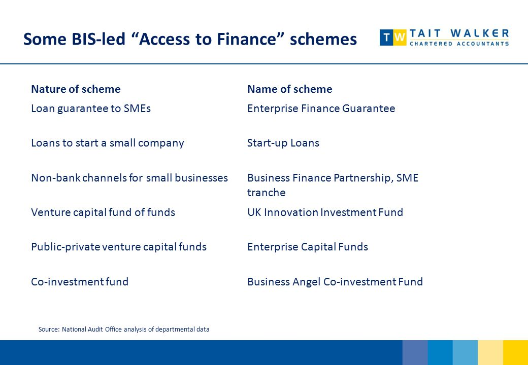 Some BIS-led Access to Finance schemes Source: National Audit Office analysis of departmental data Nature of schemeName of scheme Loan guarantee to SMEsEnterprise Finance Guarantee Loans to start a small companyStart-up Loans Non-bank channels for small businessesBusiness Finance Partnership, SME tranche Venture capital fund of fundsUK Innovation Investment Fund Public-private venture capital fundsEnterprise Capital Funds Co-investment fundBusiness Angel Co-investment Fund