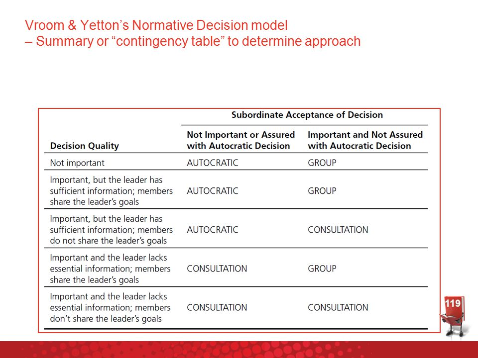 Vroom & Yetton's Normative Decision model – Summary or contingency table to determine approach