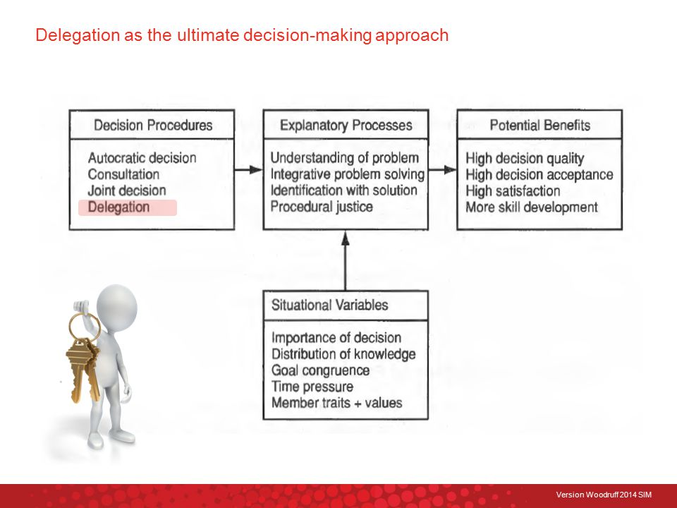 Version Woodruff 2014 SIM Delegation as the ultimate decision-making approach