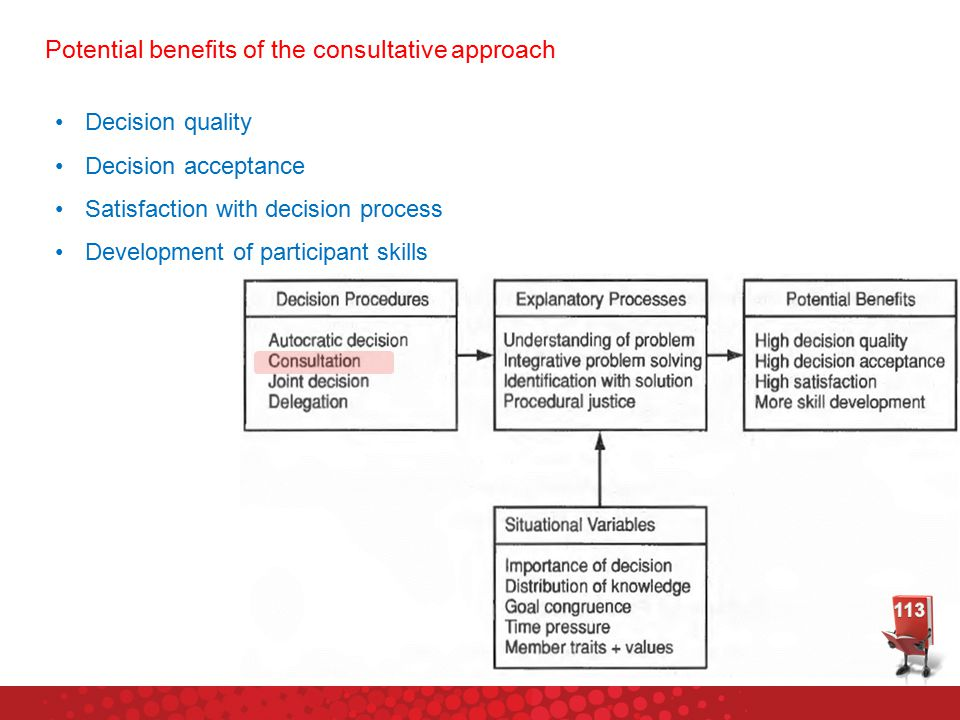 Potential benefits of the consultative approach Decision quality Decision acceptance Satisfaction with decision process Development of participant skills