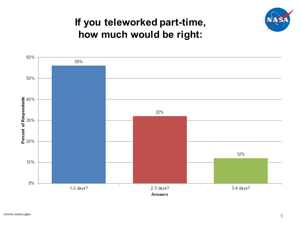 If you teleworked part-time, how much would be right: www.nasa.gov 9