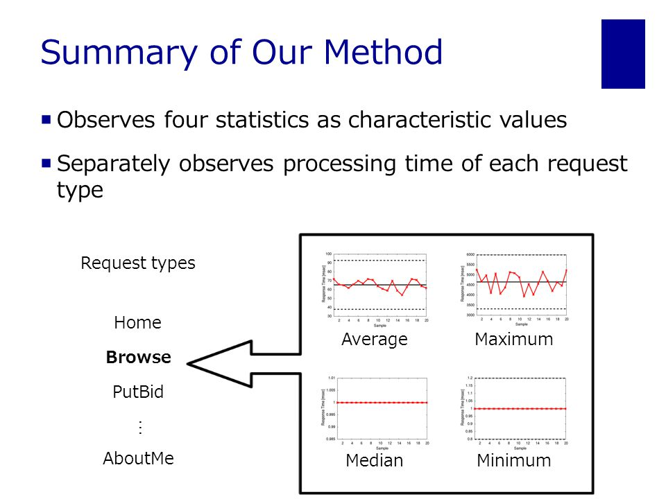 Summary of Our Method  Observes four statistics as characteristic values  Separately observes processing time of each request type Home PutBid Browse AboutMe … Request types Average Maximum MedianMinimum