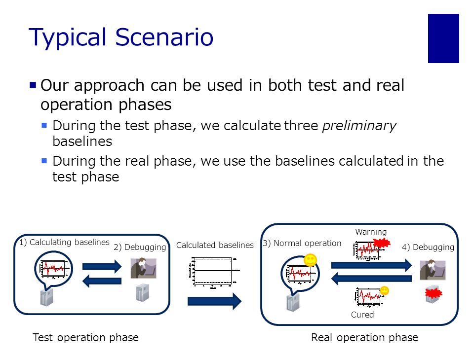 Typical Scenario  Our approach can be used in both test and real operation phases  During the test phase, we calculate three preliminary baselines  During the real phase, we use the baselines calculated in the test phase Calculated baselines Test operation phase 2) Debugging 1) Calculating baselines Real operation phase Warning Cured 3) Normal operation 4) Debugging