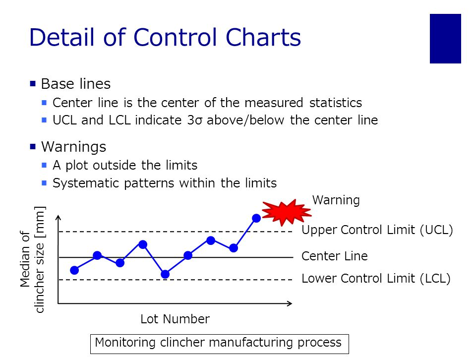 Detail of Control Charts  Base lines  Center line is the center of the measured statistics  UCL and LCL indicate 3σ above/below the center line  Warnings  A plot outside the limits  Systematic patterns within the limits Center Line Upper Control Limit (UCL) Lower Control Limit (LCL) Warning Lot Number Median of clincher size [mm] Monitoring clincher manufacturing process