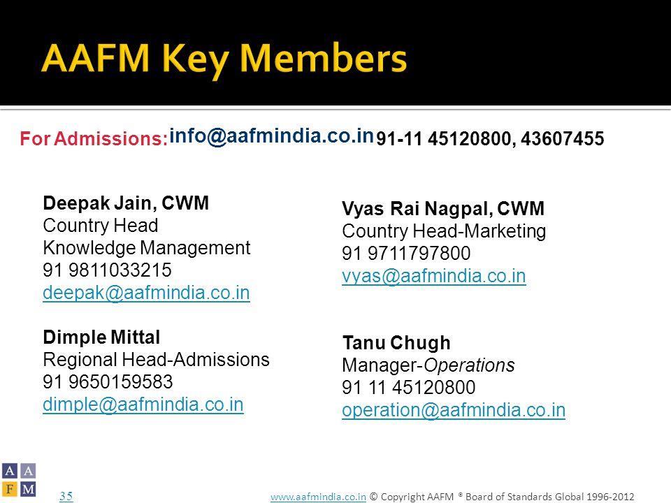 www.aafmindia.co.inwww.aafmindia.co.in © Copyright AAFM ® Board of Standards Global 1996-2012 Deepak Jain, CWM Country Head Knowledge Management 91 9811033215 deepak@aafmindia.co.in Dimple Mittal Regional Head-Admissions 91 9650159583 dimple@aafmindia.co.in Vyas Rai Nagpal, CWM Country Head-Marketing 91 9711797800 vyas@aafmindia.co.in Tanu Chugh Manager-Operations 91 11 45120800 operation@aafmindia.co.in 35 info@aafmindia.co.in 91-11 45120800, 43607455For Admissions: