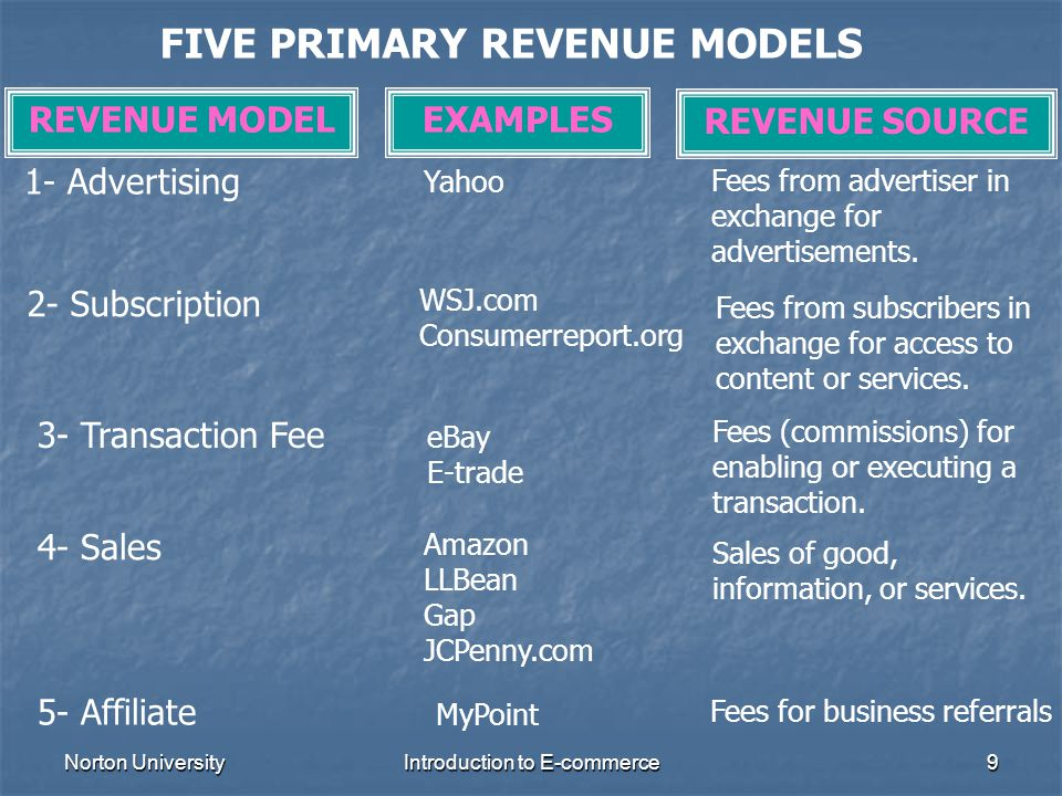 Norton UniversityIntroduction to E-commerce9 FIVE PRIMARY REVENUE MODELS REVENUE MODELEXAMPLES REVENUE SOURCE 1- Advertising Yahoo Fees from advertise
