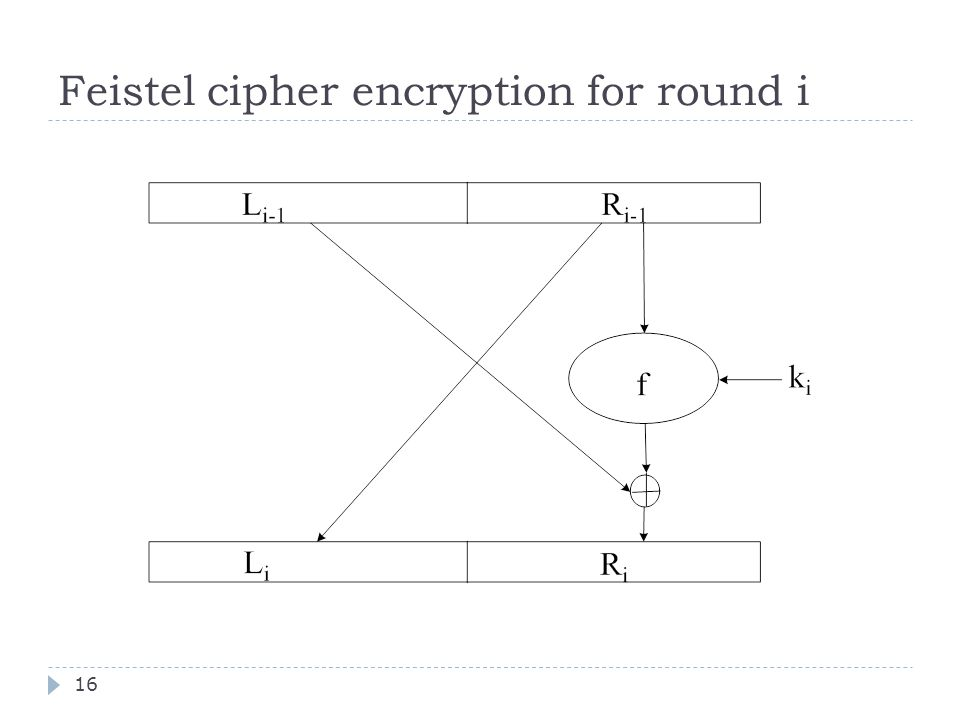 Feistel cipher encryption for round i 16