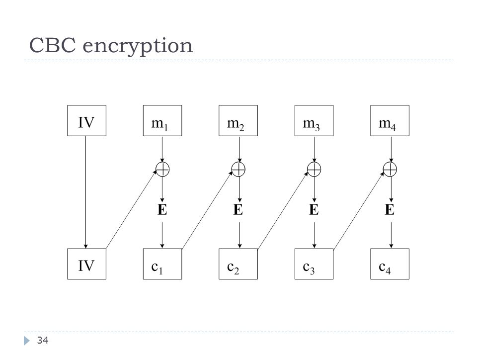 CBC encryption 34
