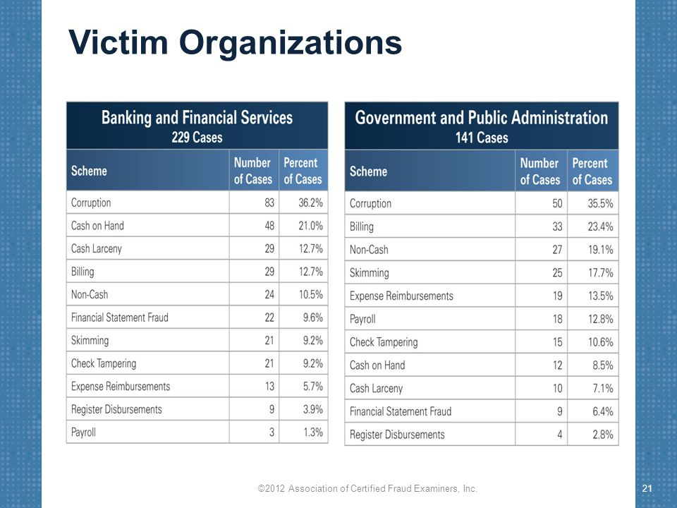 Victim Organizations ©2012 Association of Certified Fraud Examiners, Inc.21