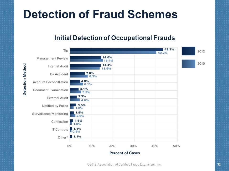 Detection of Fraud Schemes ©2012 Association of Certified Fraud Examiners, Inc.32 Initial Detection of Occupational Frauds