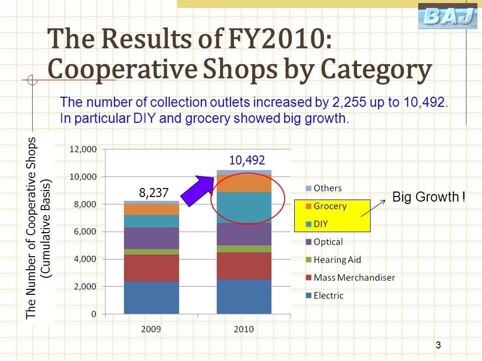 The Results of FY2010: Cooperative Shops by Category The Number of Cooperative Shops (Cumulative Basis) 3 10,492 Big Growth .
