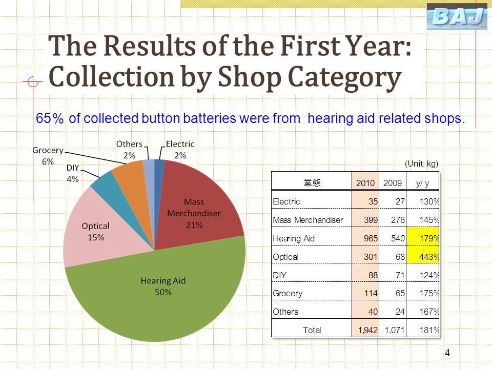 Transition of the Weight of Collected Button Batteries (kg) 5 The new scheme (by BAJ) has replaced the old one (by each maker) with the result 1.8 times as much as the first year.