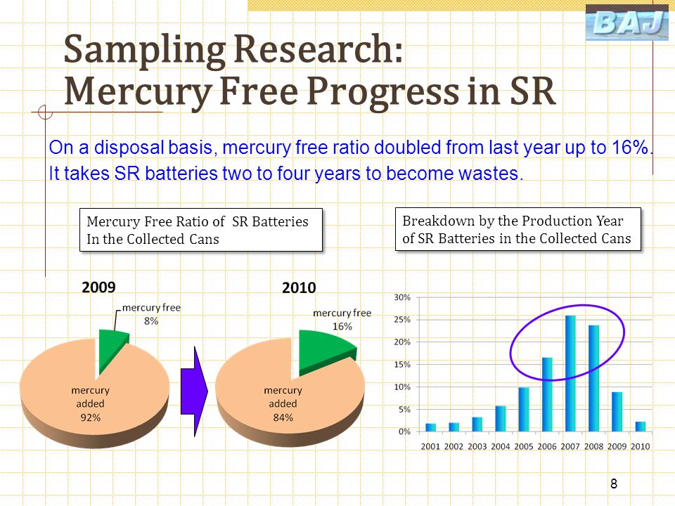 Sampling Research: Mercury Free Progress in SR 8 Mercury Free Ratio of SR Batteries In the Collected Cans Mercury Free Ratio of SR Batteries In the Collected Cans Breakdown by the Production Year of SR Batteries in the Collected Cans Breakdown by the Production Year of SR Batteries in the Collected Cans On a disposal basis, mercury free ratio doubled from last year up to 16%.