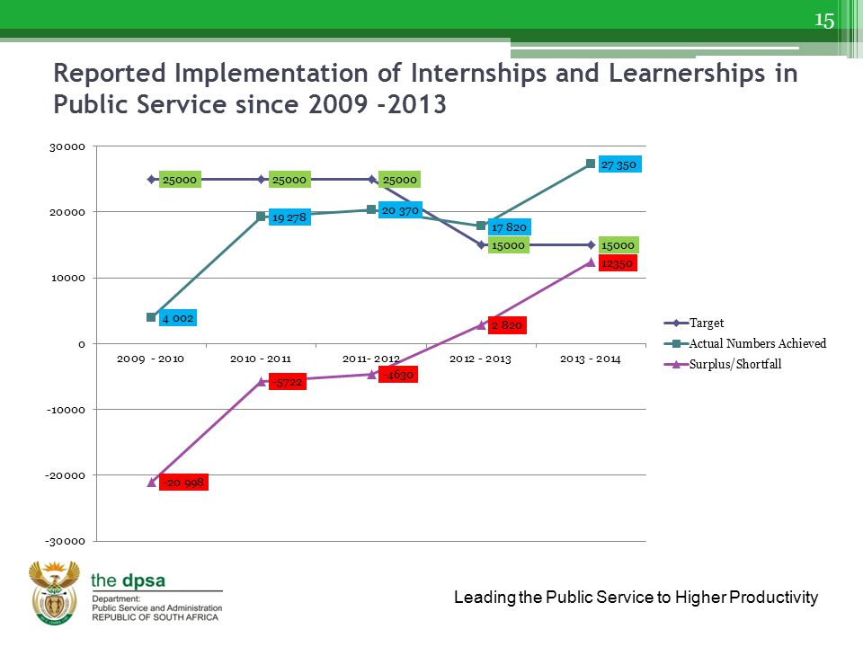 Leading the Public Service to Higher Productivity Reported Implementation of Internships and Learnerships in Public Service since 2009 -2013 15