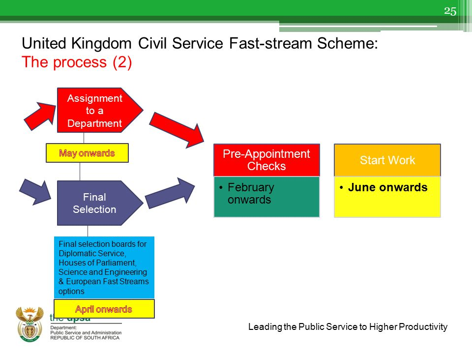 Leading the Public Service to Higher Productivity United Kingdom Civil Service Fast-stream Scheme: The process (2) 25 Assignment to a Department Final