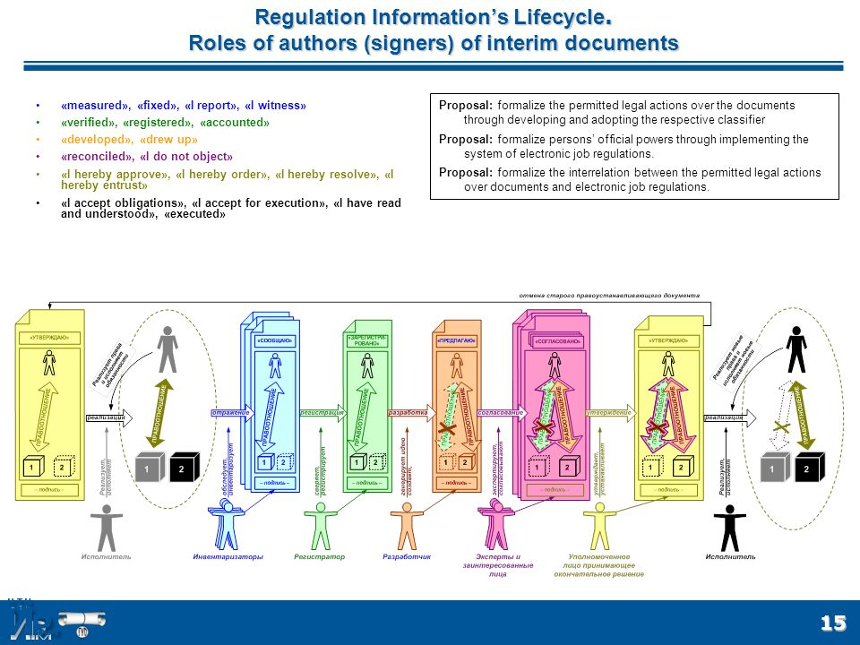 15 Regulation Information's Lifecycle.