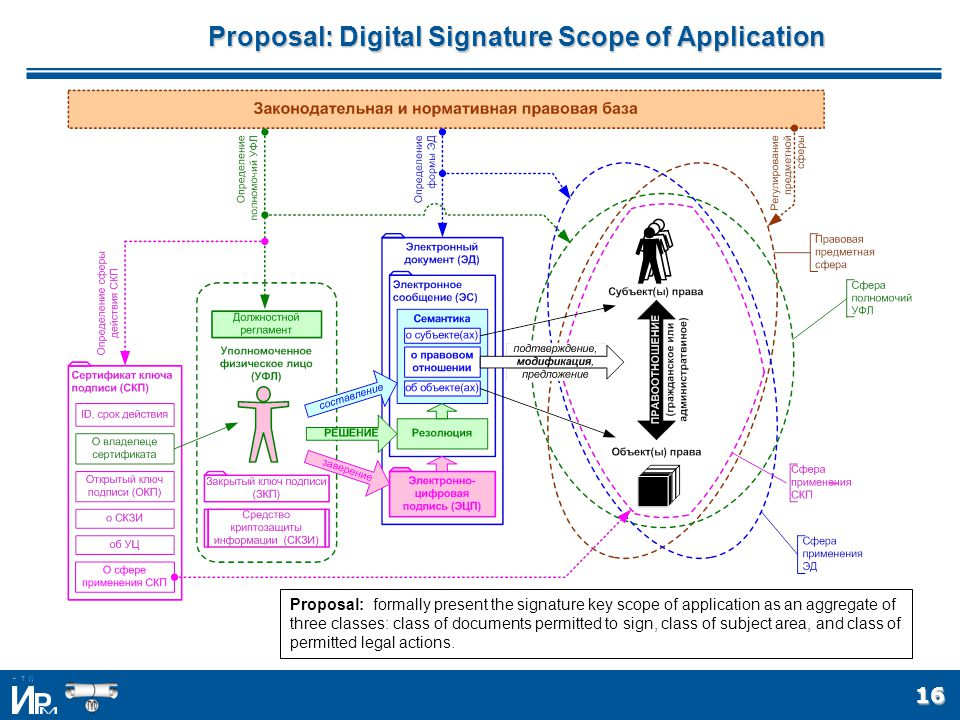 16 Proposal: Digital Signature Scope of Application Proposal: formally present the signature key scope of application as an aggregate of three classes: class of documents permitted to sign, class of subject area, and class of permitted legal actions.