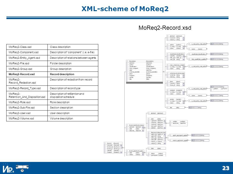 23 XML-scheme of MoReq2 MoReq2-Class.xsdClass description MoReq2-Component.xsdDescription of component (i.e.
