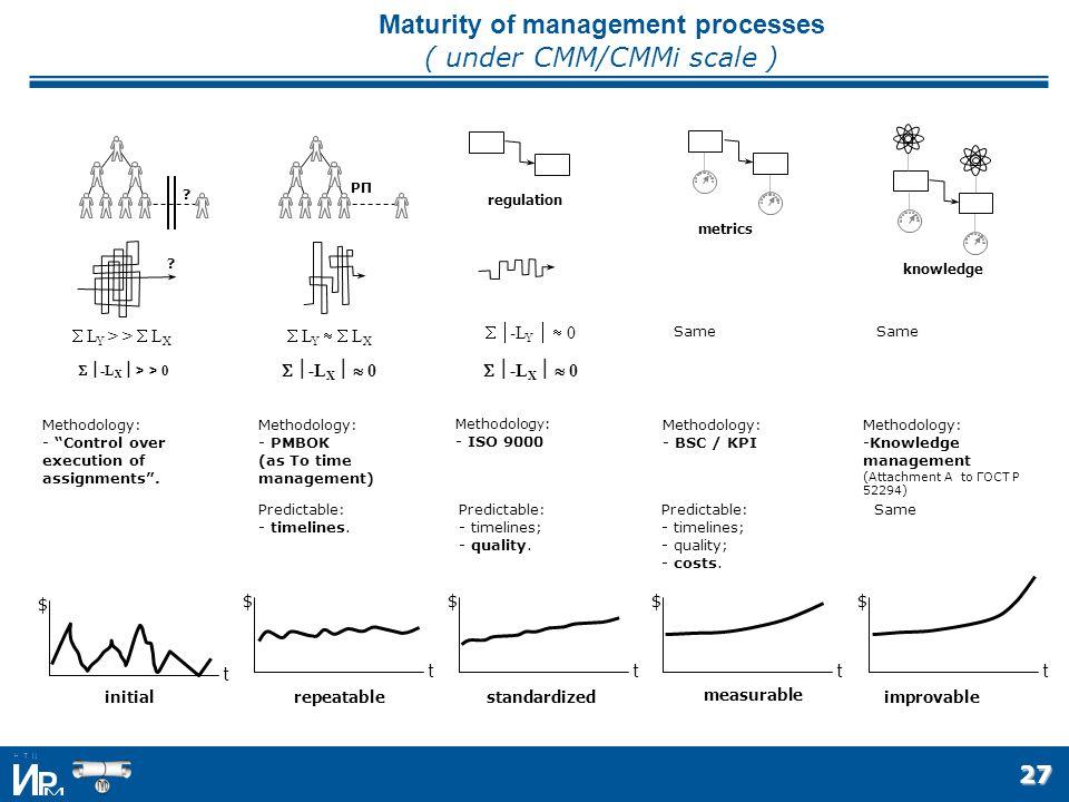 27 Maturity of management processes ( under CMM/CMMi scale ) initialrepeatablestandardized measurable improvable $ t .