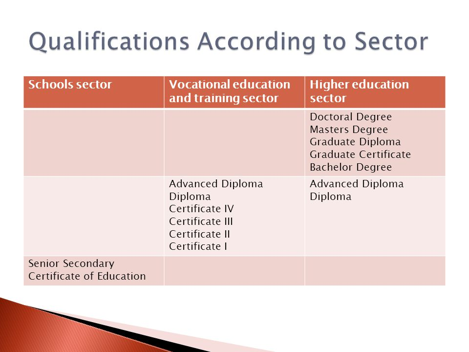 Schools sectorVocational education and training sector Higher education sector Doctoral Degree Masters Degree Graduate Diploma Graduate Certificate Ba