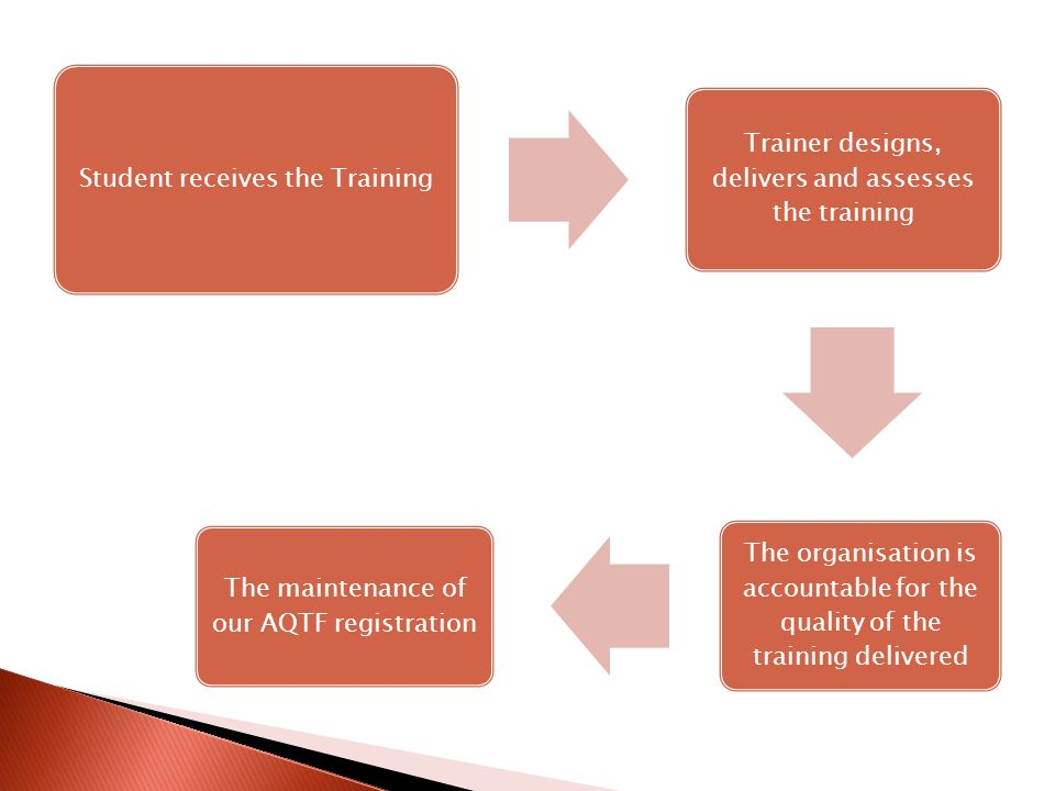 Student receives the Training Trainer designs, delivers and assesses the training The organisation is accountable for the quality of the training deli