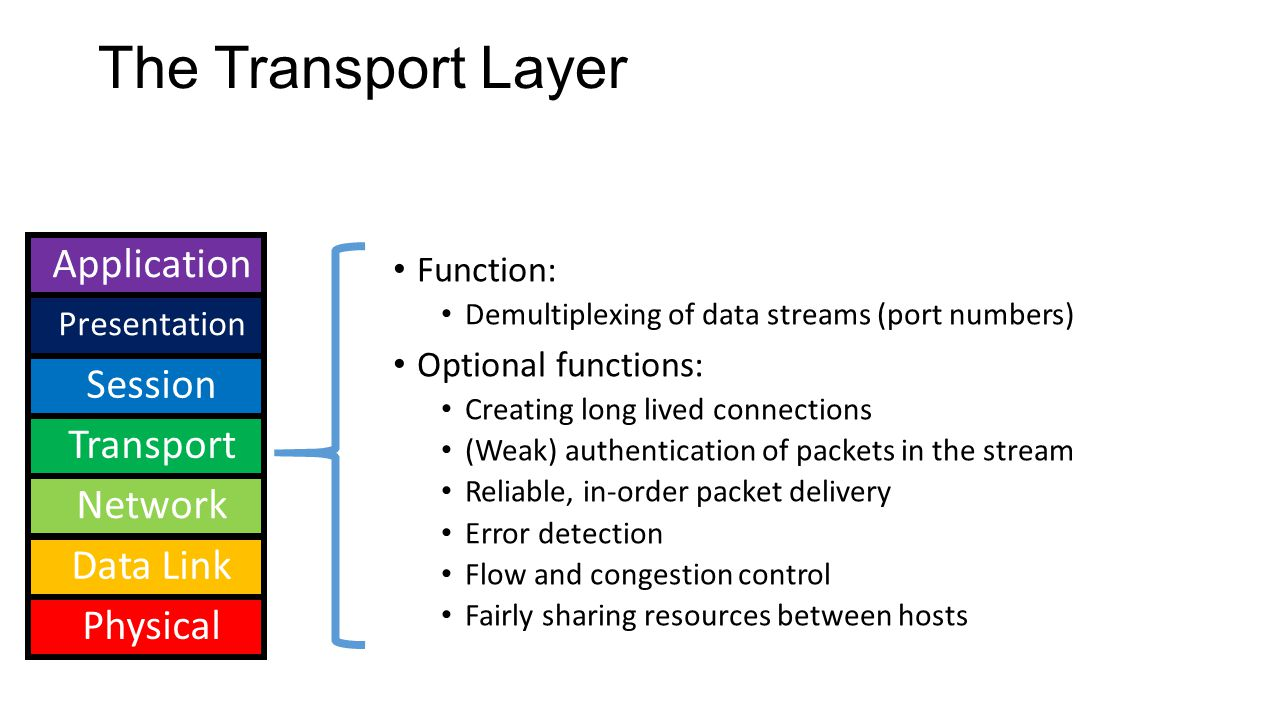 The Transport Layer Function: Demultiplexing of data streams (port numbers) Optional functions: Creating long lived connections (Weak) authentication of packets in the stream Reliable, in-order packet delivery Error detection Flow and congestion control Fairly sharing resources between hosts Application Presentation Session Transport Network Data Link Physical