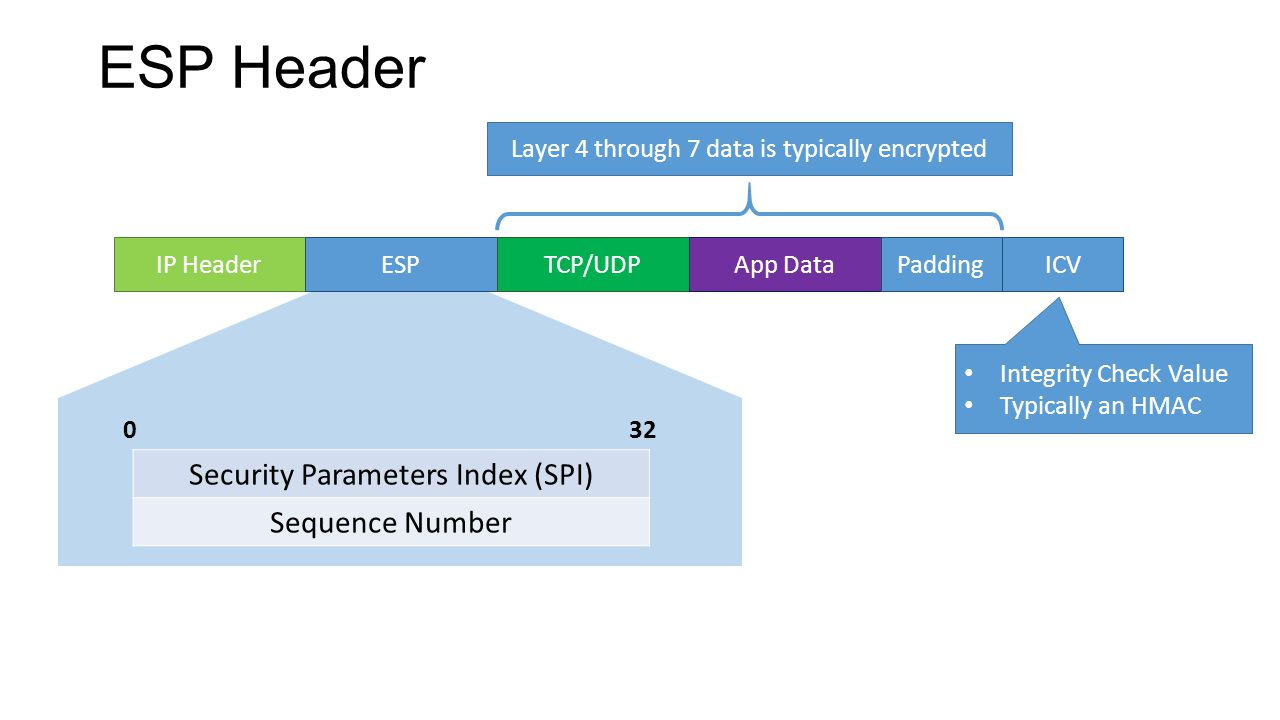 0 32 ESP Header Security Parameters Index (SPI) Sequence Number IP HeaderESPTCP/UDPApp Data Layer 4 through 7 data is typically encrypted PaddingICV I
