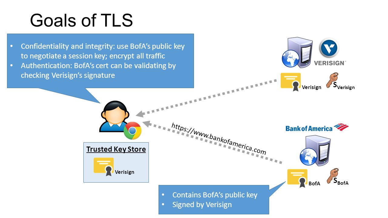 Goals of TLS Confidentiality and integrity: use BofA's public key to negotiate a session key; encrypt all traffic Authentication: BofA's cert can be validating by checking Verisign's signature BofAVerisign Contains BofA's public key Signed by Verisign https://www.bankofamerica.com Trusted Key Store Verisign S Verisign S BofA