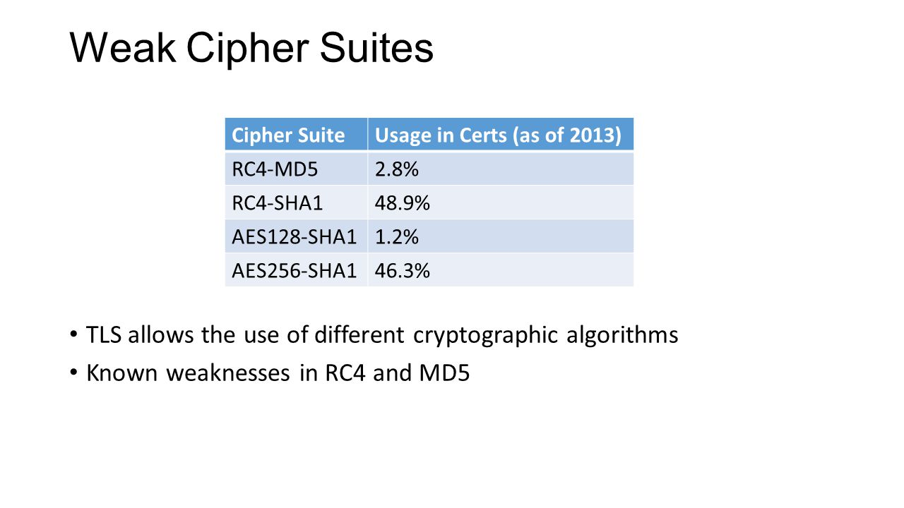 Weak Cipher Suites TLS allows the use of different cryptographic algorithms Known weaknesses in RC4 and MD5 Cipher SuiteUsage in Certs (as of 2013) RC4-MD52.8% RC4-SHA148.9% AES128-SHA11.2% AES256-SHA146.3%