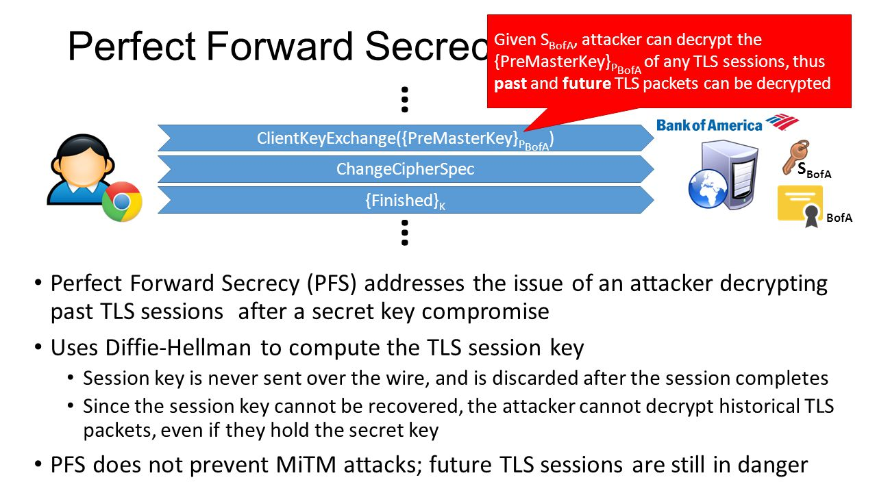 Perfect Forward Secrecy Perfect Forward Secrecy (PFS) addresses the issue of an attacker decrypting past TLS sessions after a secret key compromise Uses Diffie-Hellman to compute the TLS session key Session key is never sent over the wire, and is discarded after the session completes Since the session key cannot be recovered, the attacker cannot decrypt historical TLS packets, even if they hold the secret key PFS does not prevent MiTM attacks; future TLS sessions are still in danger BofA ClientKeyExchange({PreMasterKey} P BofA ) ChangeCipherSpec {Finished} K S BofA … … Given S BofA, attacker can decrypt the {PreMasterKey} P BofA of any TLS sessions, thus past and future TLS packets can be decrypted