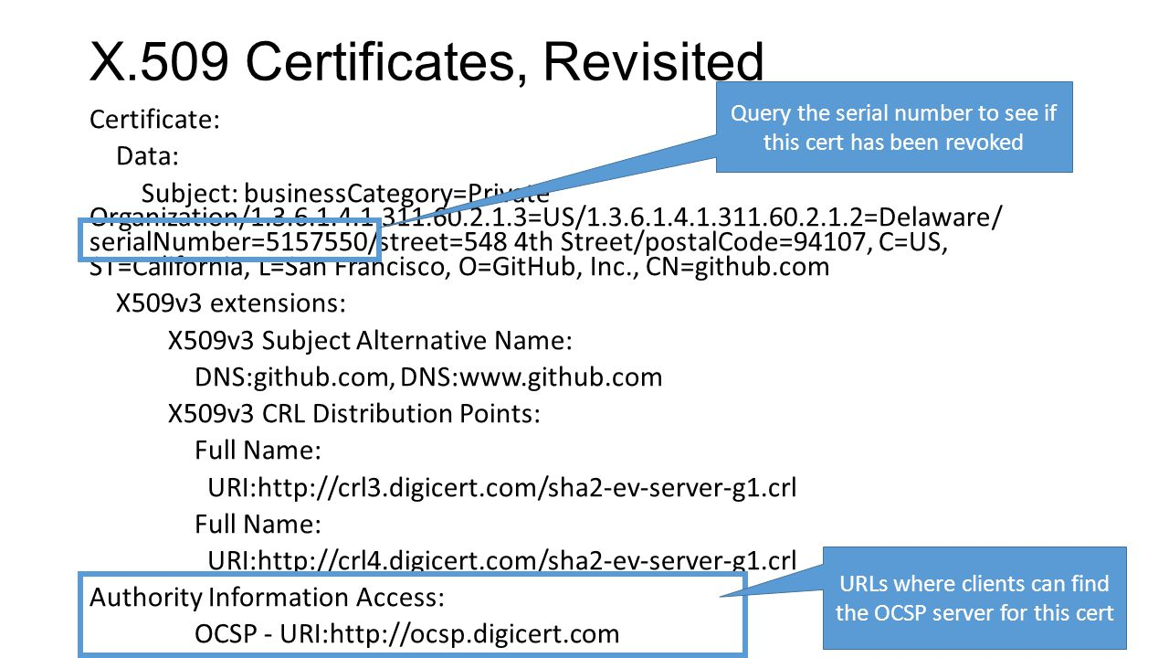 X.509 Certificates, Revisited Certificate: Data: Subject: businessCategory=Private Organization/1.3.6.1.4.1.311.60.2.1.3=US/1.3.6.1.4.1.311.60.2.1.2=Delaware/ serialNumber=5157550/street=548 4th Street/postalCode=94107, C=US, ST=California, L=San Francisco, O=GitHub, Inc., CN=github.com X509v3 extensions: X509v3 Subject Alternative Name: DNS:github.com, DNS:www.github.com X509v3 CRL Distribution Points: Full Name: URI:http://crl3.digicert.com/sha2-ev-server-g1.crl Full Name: URI:http://crl4.digicert.com/sha2-ev-server-g1.crl Authority Information Access: OCSP - URI:http://ocsp.digicert.com URLs where clients can find the OCSP server for this cert Query the serial number to see if this cert has been revoked