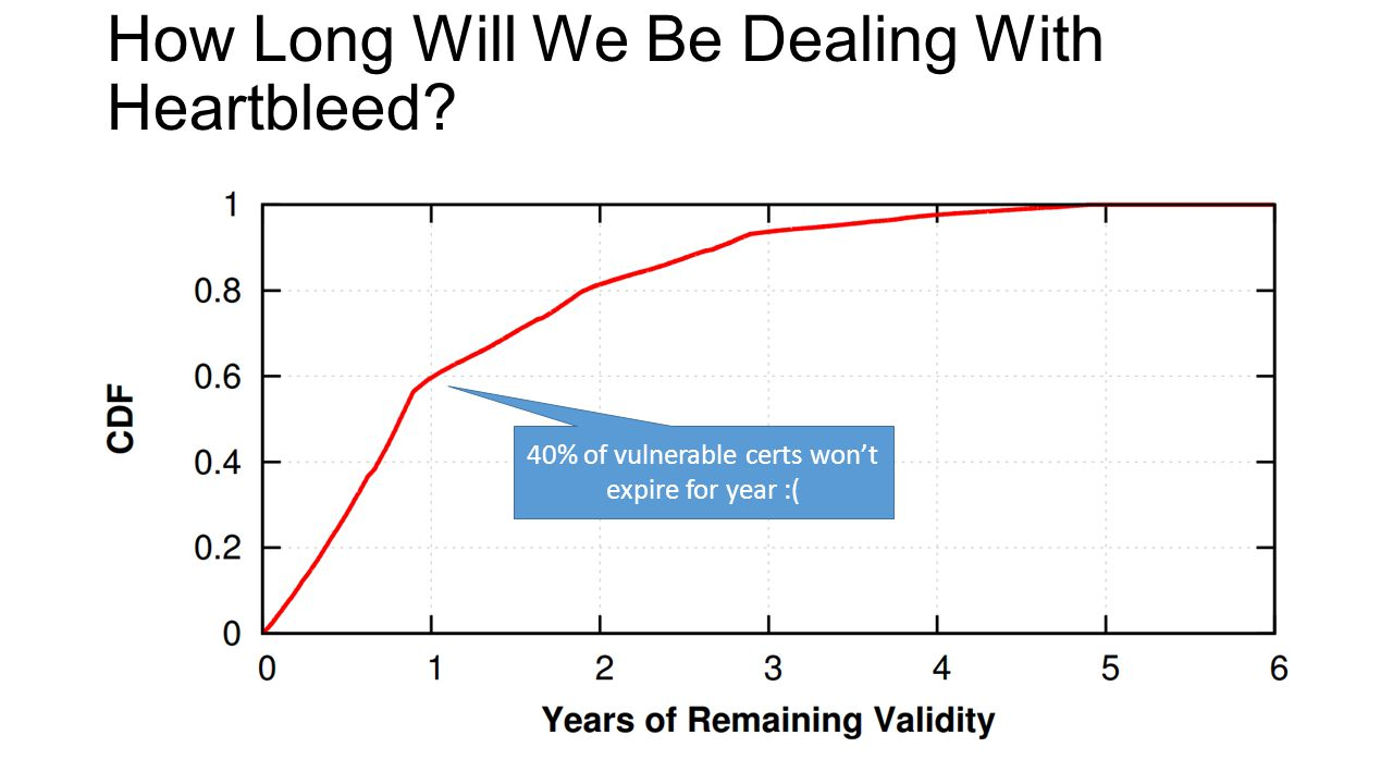 How Long Will We Be Dealing With Heartbleed 40% of vulnerable certs won't expire for year :(