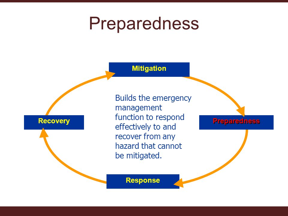 Preparedness MitigationPreparedness Response Recovery Builds the emergency management function to respond effectively to and recover from any hazard that cannot be mitigated.