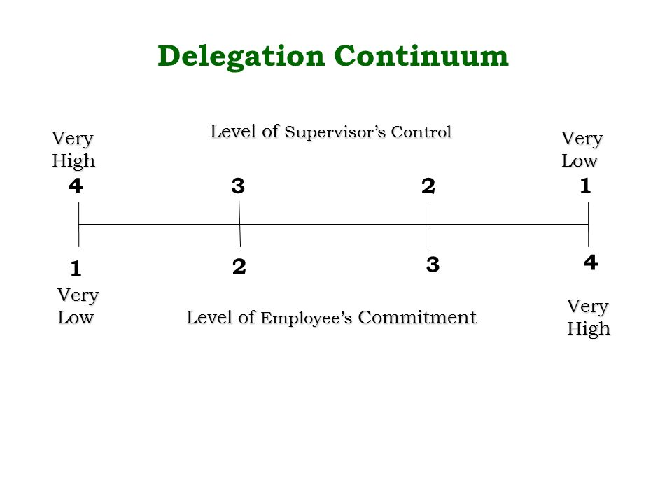 Level of Employee's Commitment Level of Supervisor's Control Very Low Very High 1 4 2 3 Delegation Continuum 4132 Very High Very Low