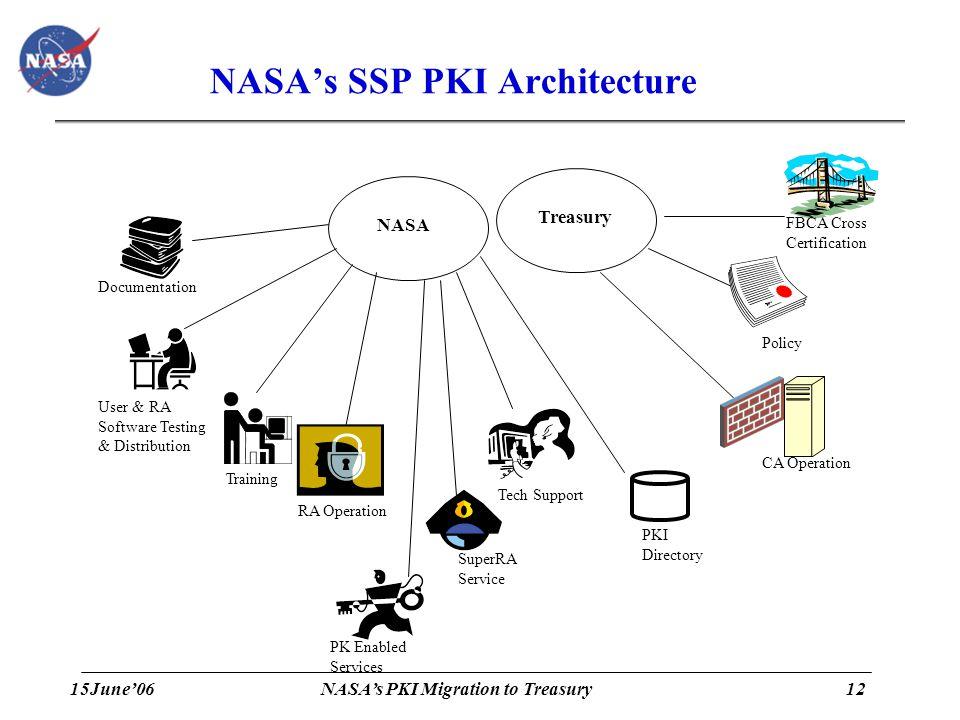 15June'0612 NASA's PKI Migration to Treasury NASA's SSP PKI Architecture Treasury RA Operation CA Operation PKI Directory FBCA Cross Certification Pol