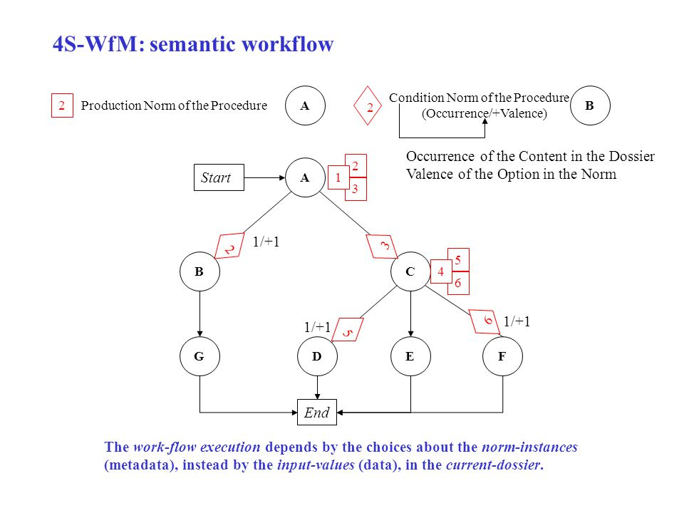 4S-WfM: semantic workflow The work-flow execution depends by the choices about the norm-instances (metadata), instead by the input-values (data), in the current-dossier.