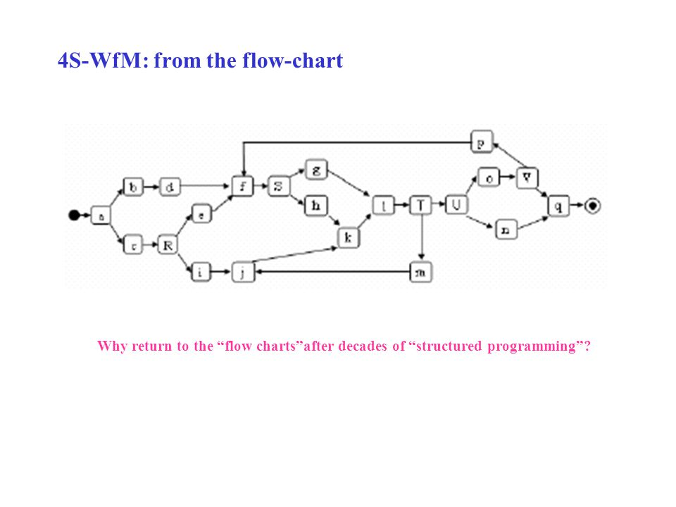 4S-WfM: from the flow-chart Why return to the flow charts after decades of structured programming