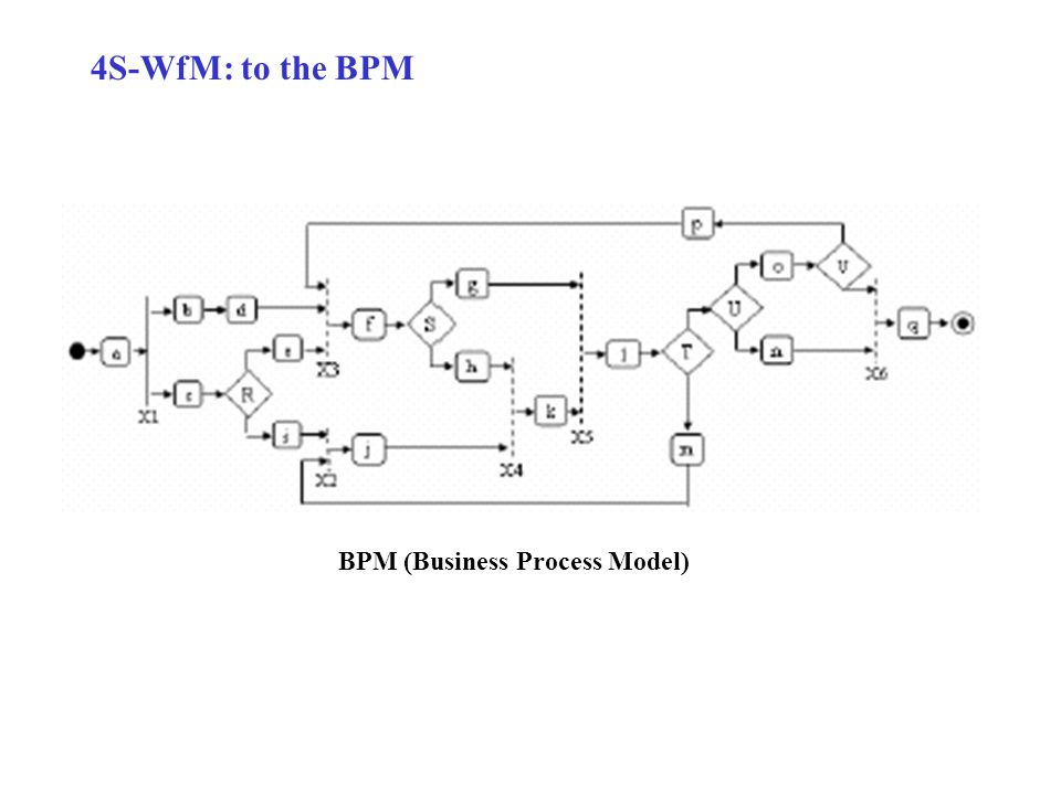 4S-WfM: to the BPM BPM (Business Process Model)