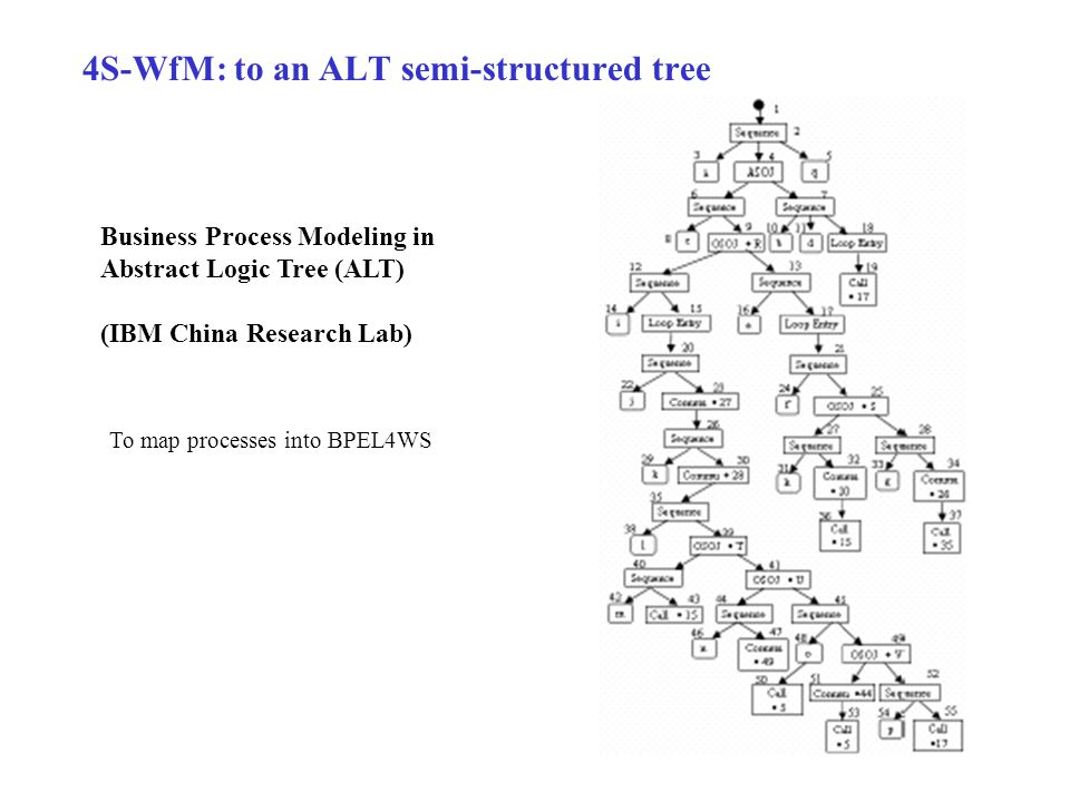 4S-WfM: to an ALT semi-structured tree Business Process Modeling in Abstract Logic Tree (ALT) (IBM China Research Lab) To map processes into BPEL4WS