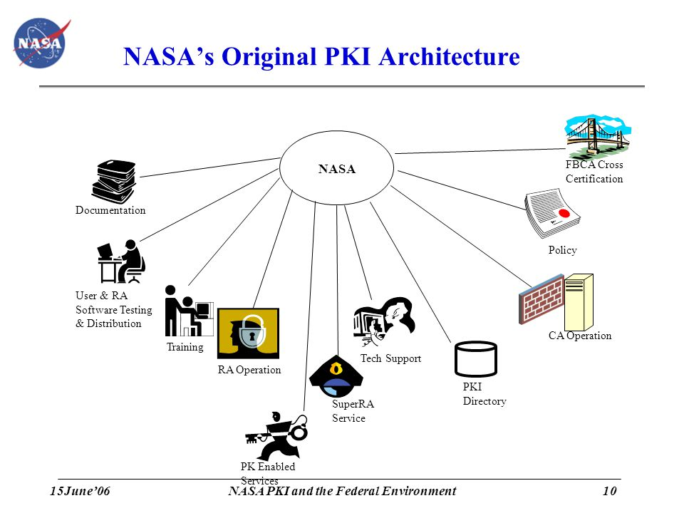 15June'0610 NASA PKI and the Federal Environment NASA's Original PKI Architecture RA Operation CA Operation PKI Directory FBCA Cross Certification Policy Tech Support User & RA Software Testing & Distribution Training Documentation SuperRA Service PK Enabled Services NASA