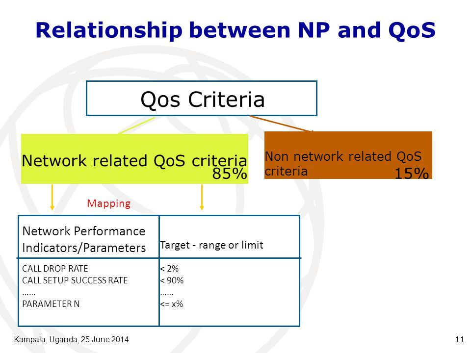 Relationship between NP and QoS Kampala, Uganda, 25 June 2014 11 Non network related QoS criteria Network related QoS criteria 85% Mapping Network Performance Indicators/Parameters Target - range or limit CALL DROP RATE CALL SETUP SUCCESS RATE …… PARAMETER N < 2% < 90% …… <= x% Qos Criteria 15%